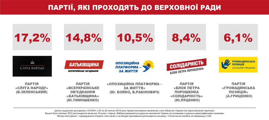 Новости Днепра про Президентский рейтинг: шансы на второй тур сохраняют четверо – соцопрос