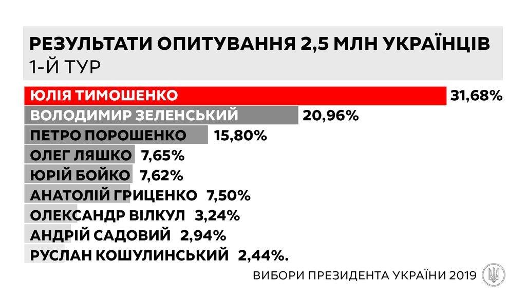 Новости Днепра про Данные анкетирования: Юлия Тимошенко побеждает на выборах президента