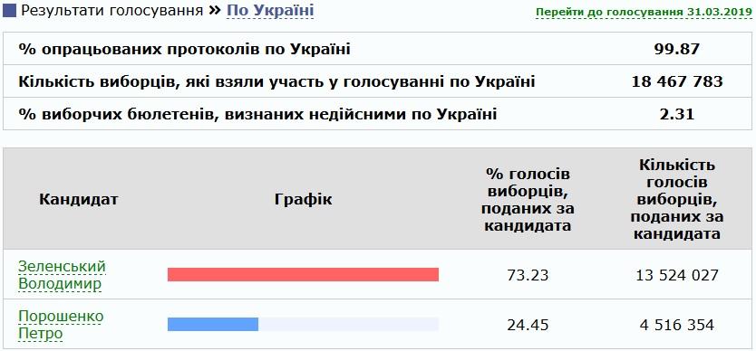 Вибори президента: підрахунок голосів ще не завершений