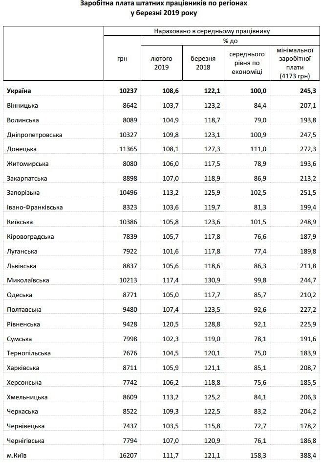 Какая средняя зарплата в Днепре: сравним цифры по Украине (Инфографика). Новости Днепра