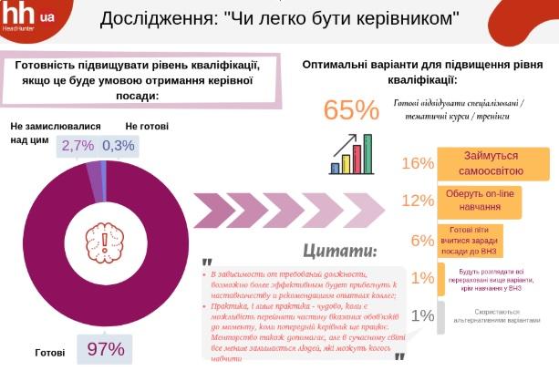 На что украинцы готовы ради должности. Новости Украины