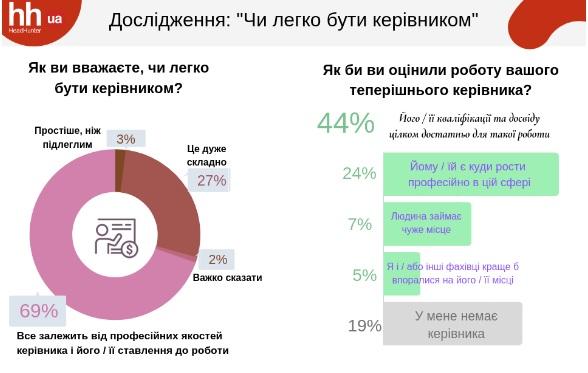 Украинцы рассказали об отношении к начальству. Новости Украины