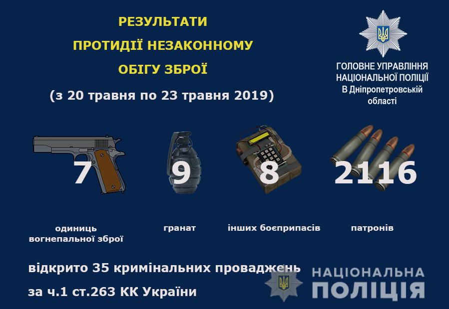 """Операция """"Оружие-Взрывчатка"""": сколько удалось найти оружия за 3 дня. Новости Днепра"""
