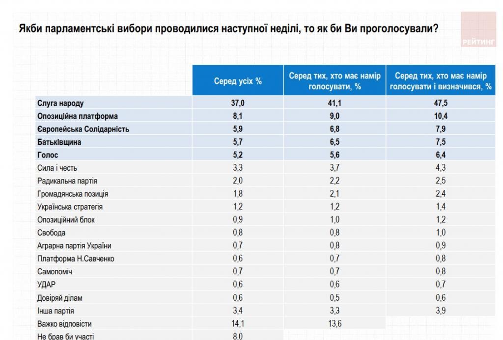 Как изменились электоральные настроения украинцев за прошедшую неделю: данные соцопросов. Новости Украины.