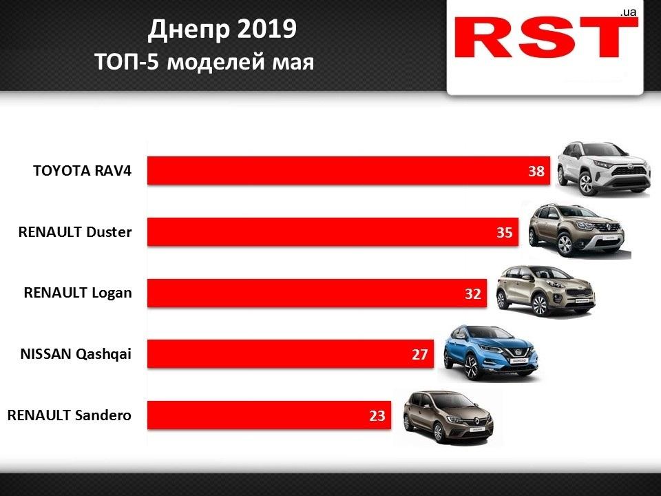 Toyota RAV4, Renault Logan, Nissan Qashqai: какие автомобили были популярны в мае среди днепрян. Новости Днепра.