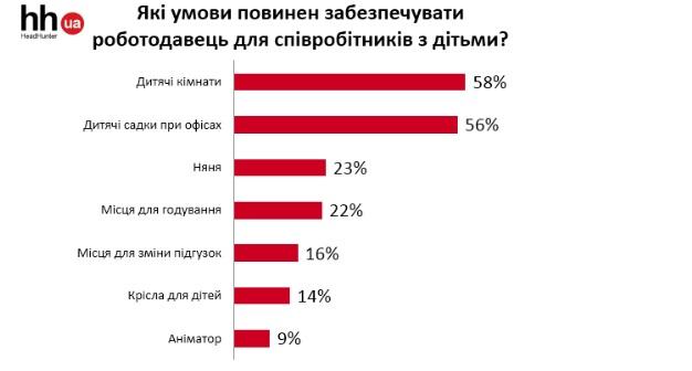 Условия для работы: что на самом деле хотят видеть сотрудники. Новости Украины