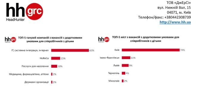 Места для кормления и подгузников: что нужно украинцам на работе. Новости Украины.
