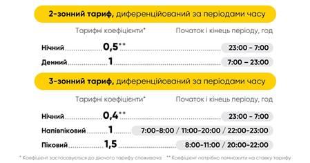 Реальные цифры: какие тарифы на электроэнергию действуют сейчас. Новости Днепра