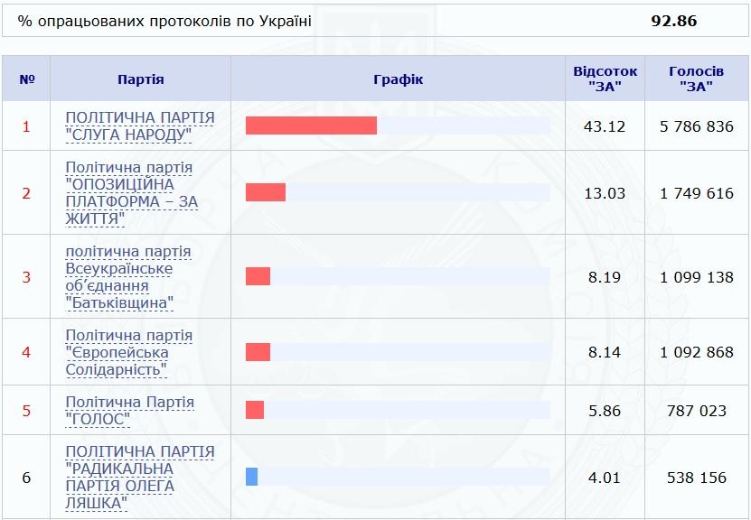 Выборы в Верховую Раду: за кого проголосовали Днепр и область. Новости Днепра