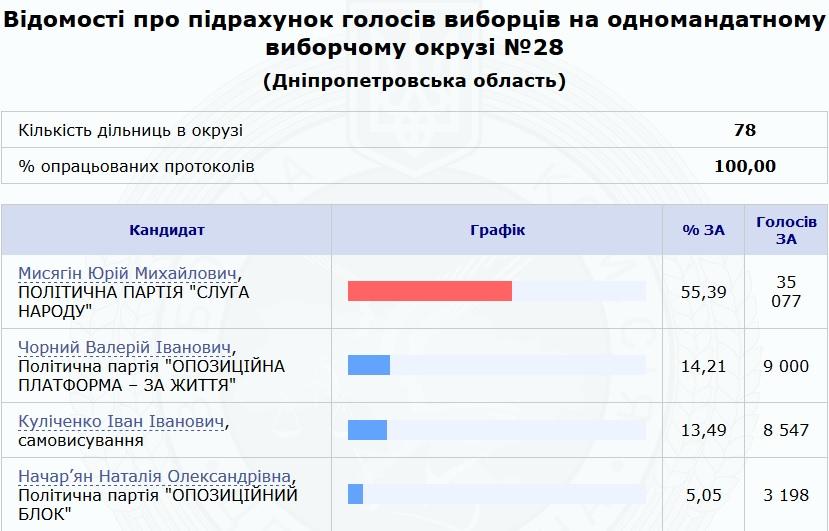 Выборы в Верховную Раду: за кого проголосовали Днепр и область