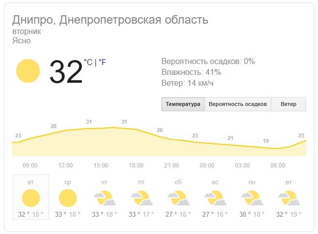 Новости Днепра про Высокий уровень опасности: погода в Днепре на 13 августа