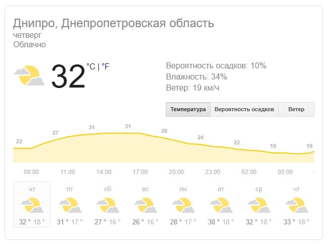 Новости Днепра про Чрезвычайный уровень опасности: погода в Днепре на 15 августа