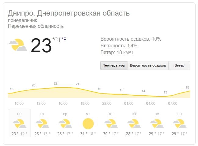 Новости Днепра про Погода на 5 августа: в Днепре будет облачно