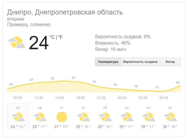 Новости Днепра про Погода в Днепре на 6 августа: жара возвращается