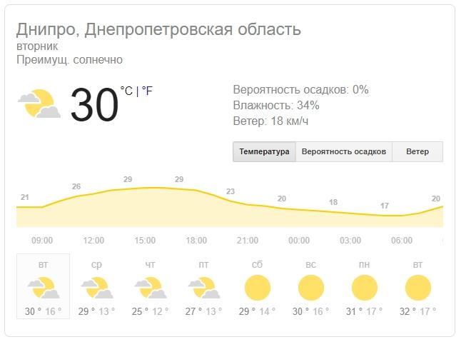 Новости Днепра про Погода на 27 августа: в Днепре будет солнечно и тепло