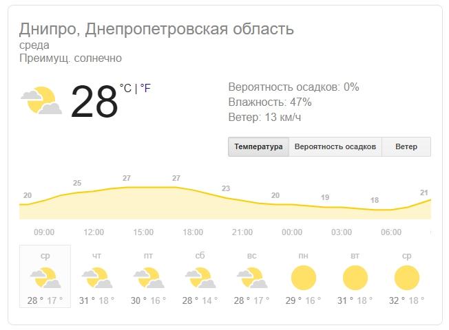 Новости Днепра про Погода в Днепре: 7 августа приятно удивит