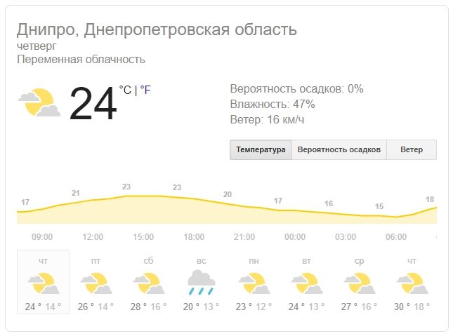 Новости Днепра про Погода в Днепре на 1 августа: жара спадет до +24