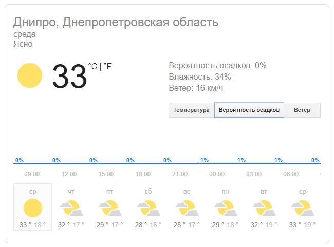Новости Днепра про Погода в Днепре на 14 августа: солнечно и очень жарко