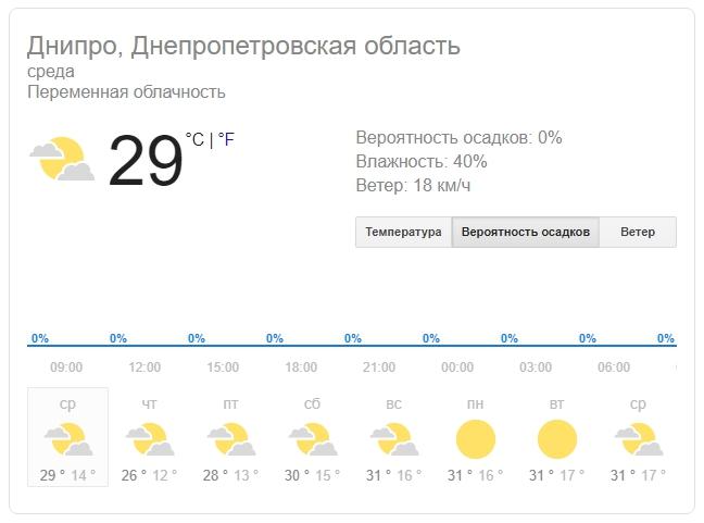 Новости Днепра про Погода в Днепре на 28 августа: жара начинает спадать