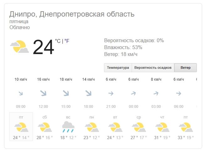 Новости Днепра про Погода на 2 августа: в Днепре будет прохладно и пасмурно