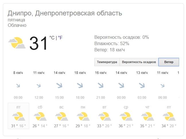 Новости Днепра про Погода на 16 августа: в Днепре днем ожидается +32 градуса