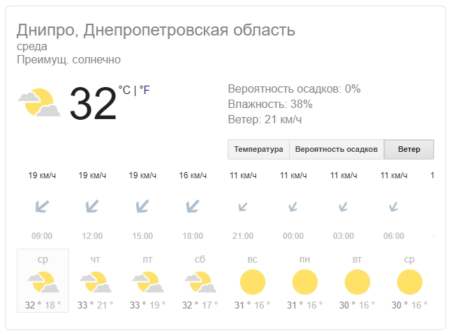 Новости Днепра про Погода на 21 августа: Днепр накроет беспощадная жара