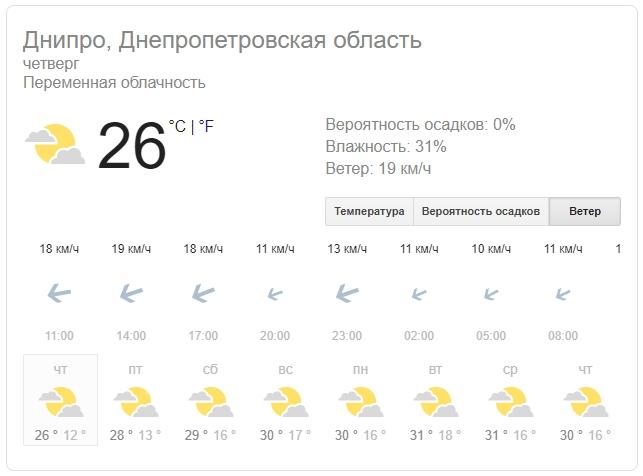 Новости Днепра про Погода на 29 августа: в Днепре будет пасмурно и тепло