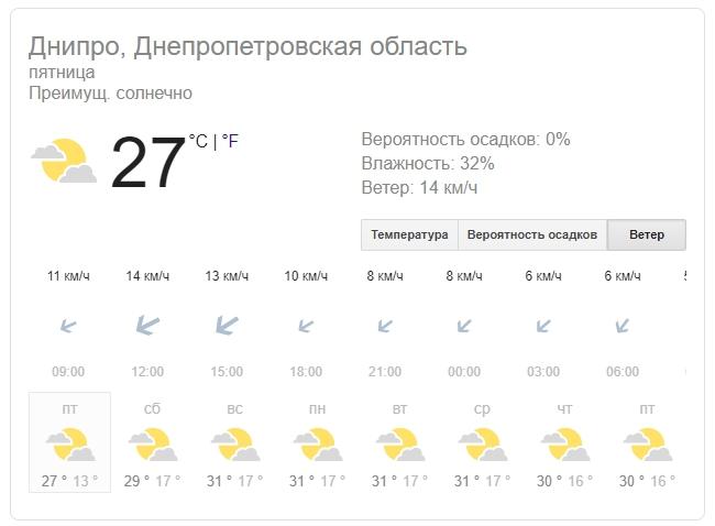 Новости Днепра про Погода в Днепре на 30 августа: жаркое лето не собирается отступать