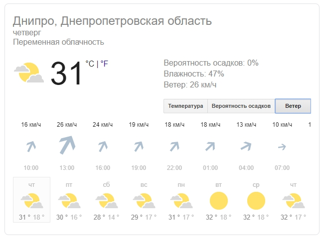 Новости Днепра про Погода на 8 августа: в Днепре будет солнечно и тепло