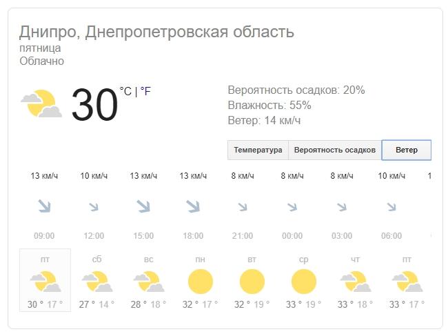 Новости Днепра про Погода в Днепре на 9 августа: жара снова набирает обороты
