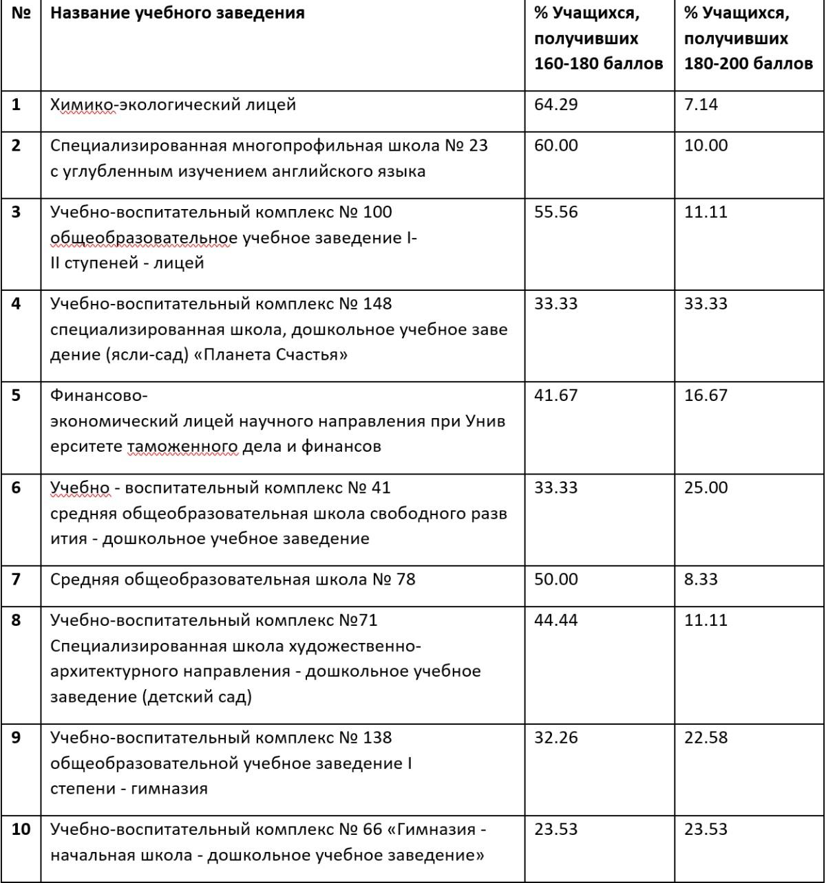 Новости Днепра про В каких школах Днепра дают лучшие знания: рейтинг