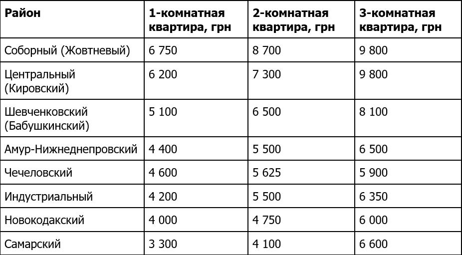 Сколько в Днепре стоит снять квартиру: инфографика по районам. Новости Днепра