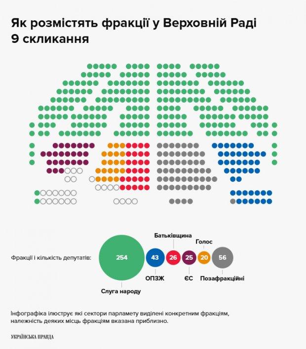 «Зрада или перемога»: как рассадили депутатов в сессионном зале. Новости Украины