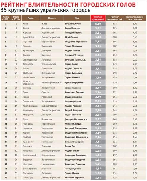 Складено рейтинг мерів українських міст: де Борис Філатов. Новини Дніпра