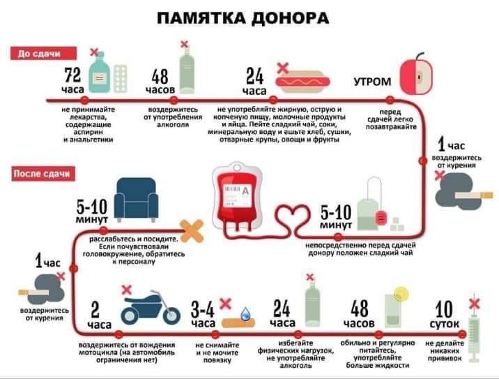 Помогите спасти: в Днепре ищут доноров для пострадавшего в ДТП. Новости Днепра