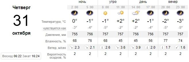 Первые морозы: какой сегодня будет погода в Днепре. Новости Днепра