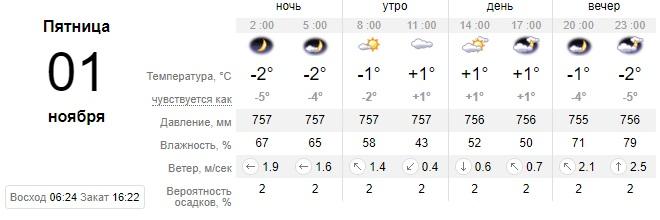 Одевайтесь теплее: какой сегодня будет погода в Днепре. Новости Днепра