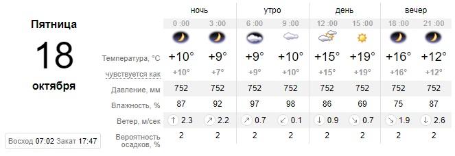 Наконец-то пятница: какой сегодня будет погода в Днепре. Новости Днепра
