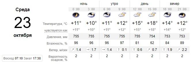 Солнца будет мало: какую сегодня ожидать погоду в Днепре. Новости Днепра
