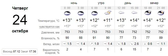 Пасмурный день: какой сегодня будет погода в Днепре. Новости Днепра