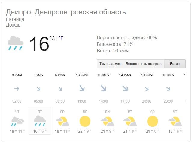 Не забудьте зонты: какой сегодня будет погода в Днепре. Новости Днепра