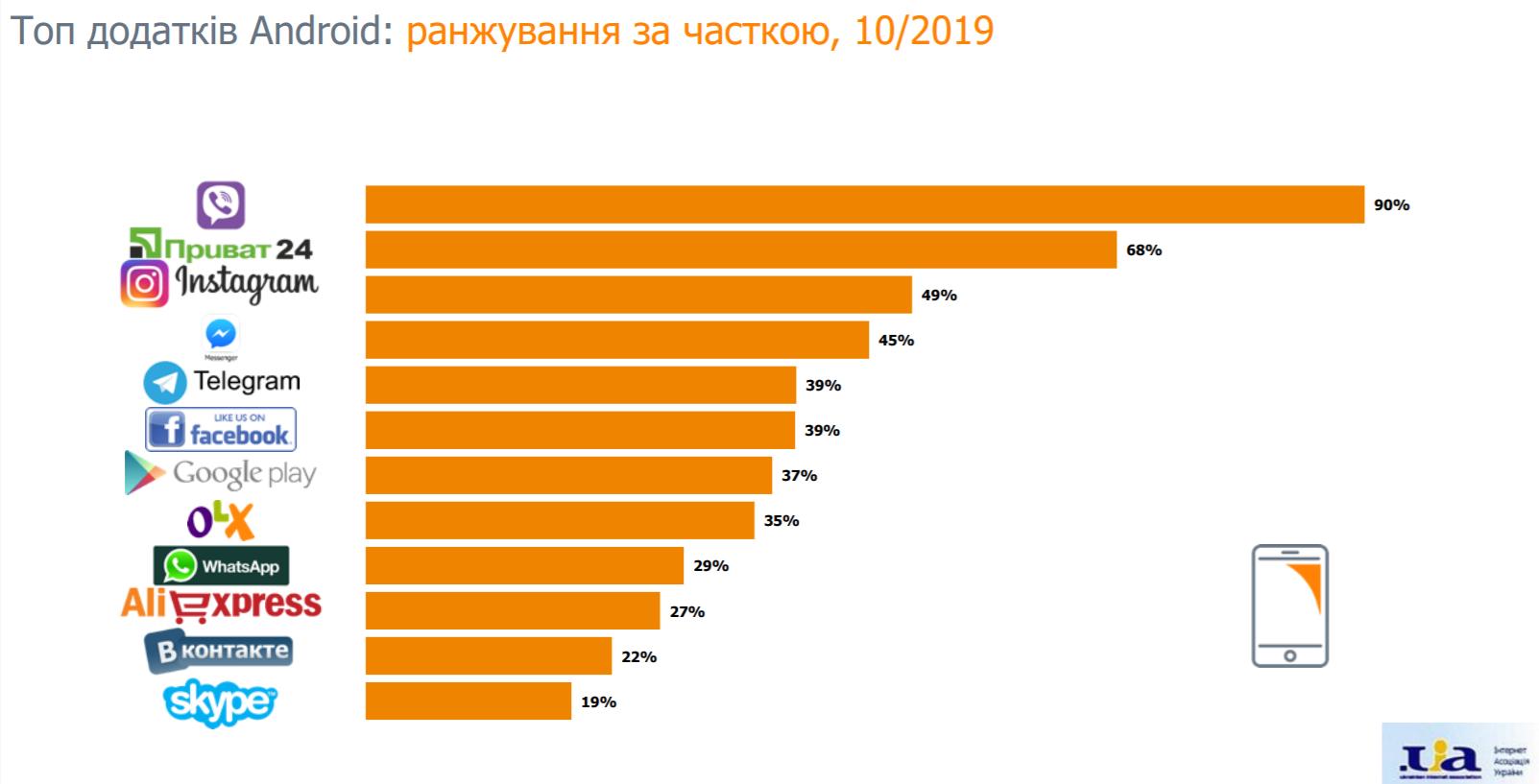 В Украине «Одноклассники» обогнали «ВКонтакте»: ТОП 25 сайтов и приложений. Новости Украины