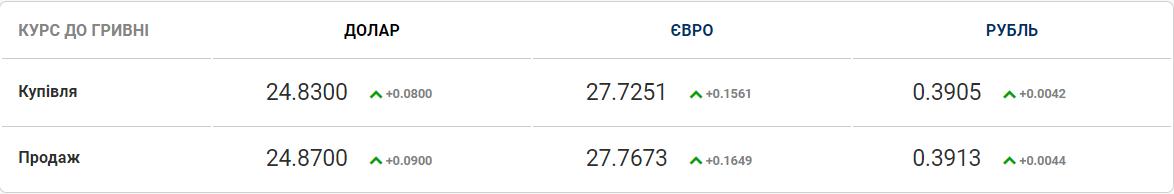 Небольшие колебания: курс валют на 2-е ноября. Новости Днепра