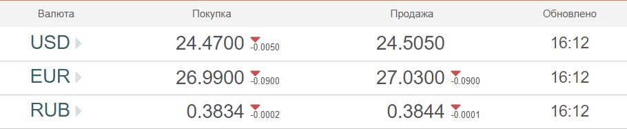 Небольшие колебания на рынке: курс валют на 9-е ноября. Новости Украины