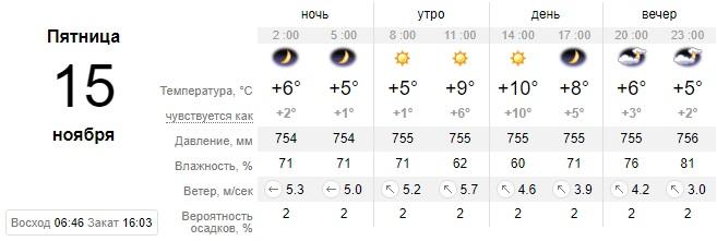 Ясный день: какой сегодня будет погода в Днепре. Новости Днепра