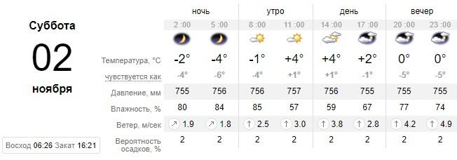Наконец-то суббота: какой сегодня будет погода в Днепре. Новости Днепра