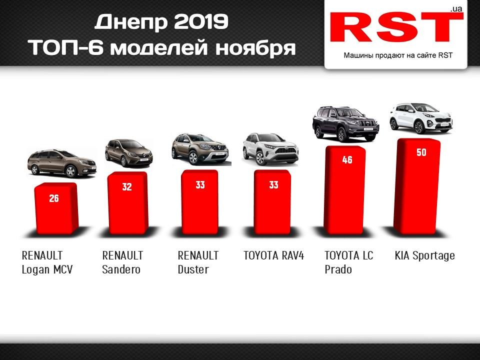 На 20 миллионов долларов: какие машины покупают в Днепре и области. Новости Днепра