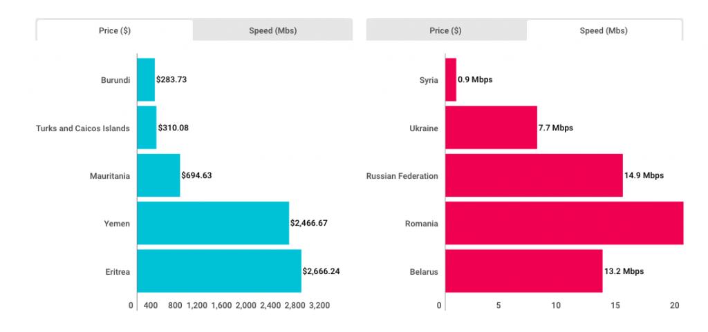 Украина вошла в рейтинг стран с самым дешевым интернетом. Новости Украины