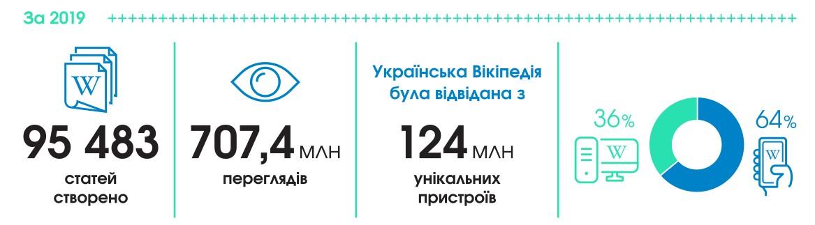 Украинской «Википедии» – 16 лет: достижения. Новости Украины