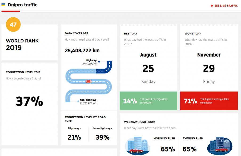 Рейтинг автомобильных пробок мира: на каком месте Днепр. Новости Днепра